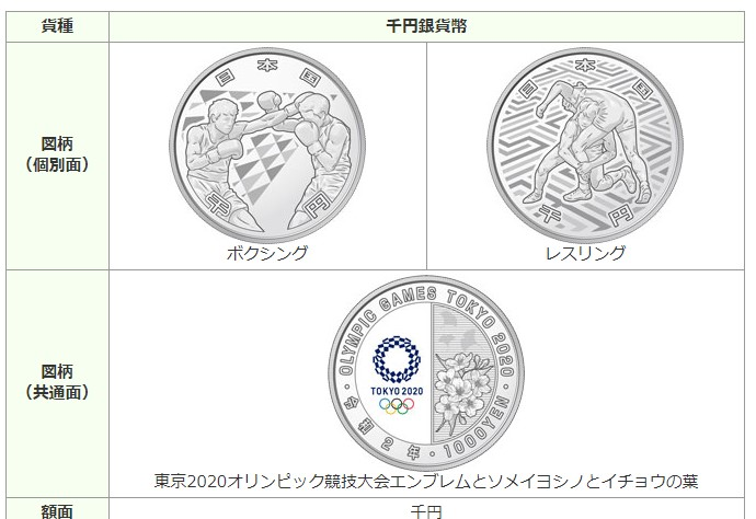 2020年2月発行の東京オリンピック記念千円銀貨幣は2種類